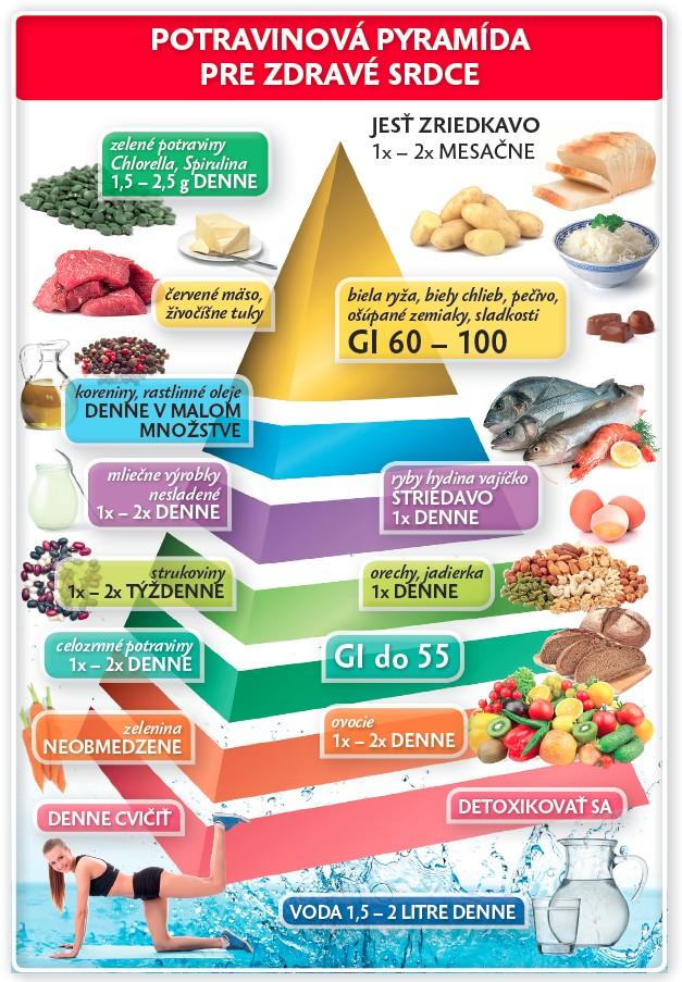 Potravinová výživová pyramída
