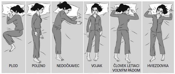 Najobľúbenejšie spánkové polohy.