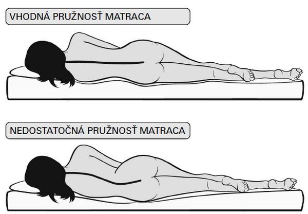 správna poloha pri spánku a správny matrac