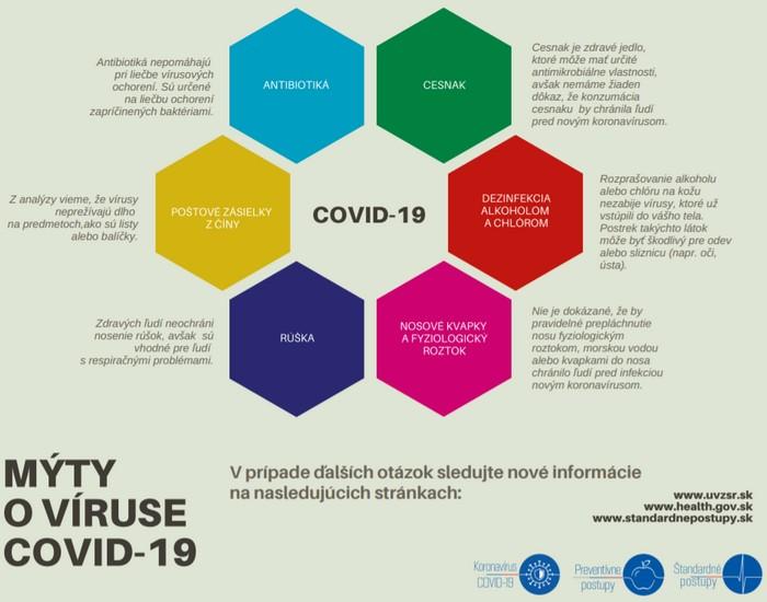 6 mýtov o koronavíruse