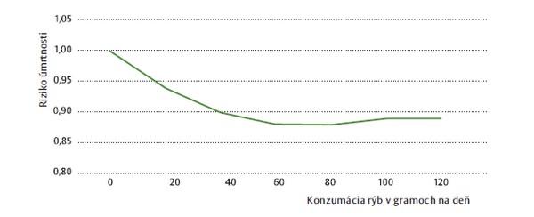 graf ryby a úmrtnosť