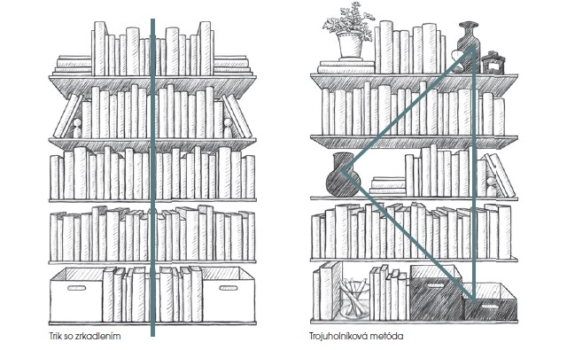 trojuholníková metóda pre domácu knižnicu